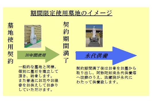 法藏院墓苑限定使用イメージ